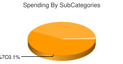 chart by category:Genetic Engineering
